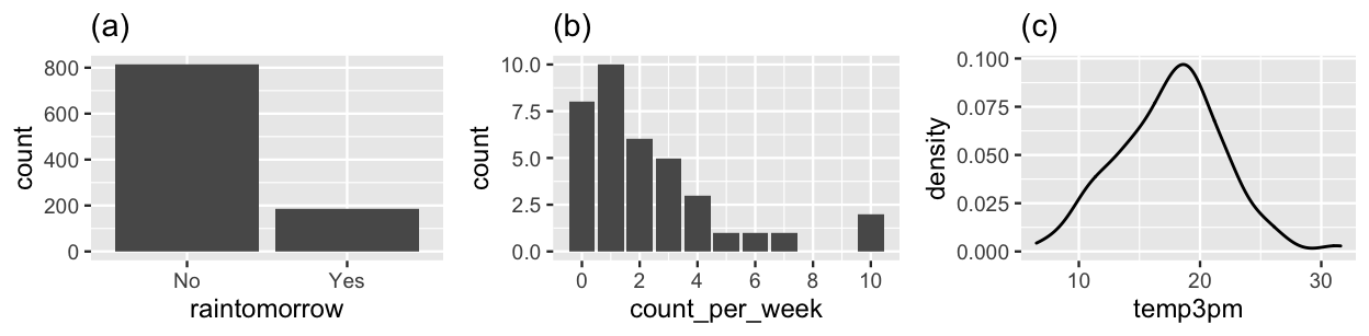 (a) Binomial output for the rain status of 1000 sampled days in Australia; (b) Poisson counts of bald eagles observed in 37 one-week observation periods; (c) Normally distributed 3pm temperatures on 200 sampled days in Australia.