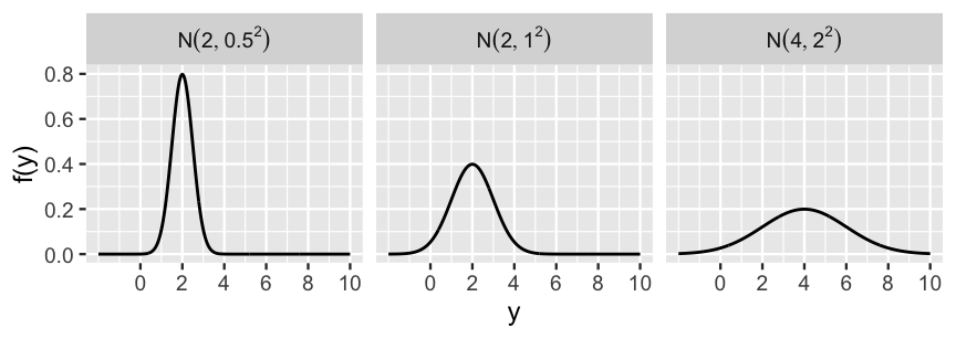 Normal models with varying means and variances.