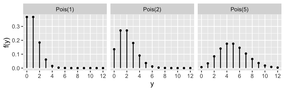 This is an untitled chart with no subtitle or caption. The chart is comprised of 3 panels containing sub-charts, arranged horizontally. The panels represent different values of setting. Each sub-chart has x-axis 'y' with labels 0, 2, 4, 6, 8, 10 and 12. Each sub-chart has y-axis 'f(y)' with labels 0.0, 0.1, 0.2 and 0.3. Each sub-chart has 2 layers. Panel 1 represents data for setting = Pois(1). Layer 1 of panel 1 is a set of 13 points. Layer 1 has size set to 0.75. Layer 2 of panel 1 is a segment graph that VI can not process. Panel 2 represents data for setting = Pois(2). Layer 1 of panel 2 is a set of 13 points. Layer 1 has size set to 0.75. Layer 2 of panel 2 is a segment graph that VI can not process. Panel 3 represents data for setting = Pois(5). Layer 1 of panel 3 is a set of 13 points. Layer 1 has size set to 0.75. Layer 2 of panel 3 is a segment graph that VI can not process.