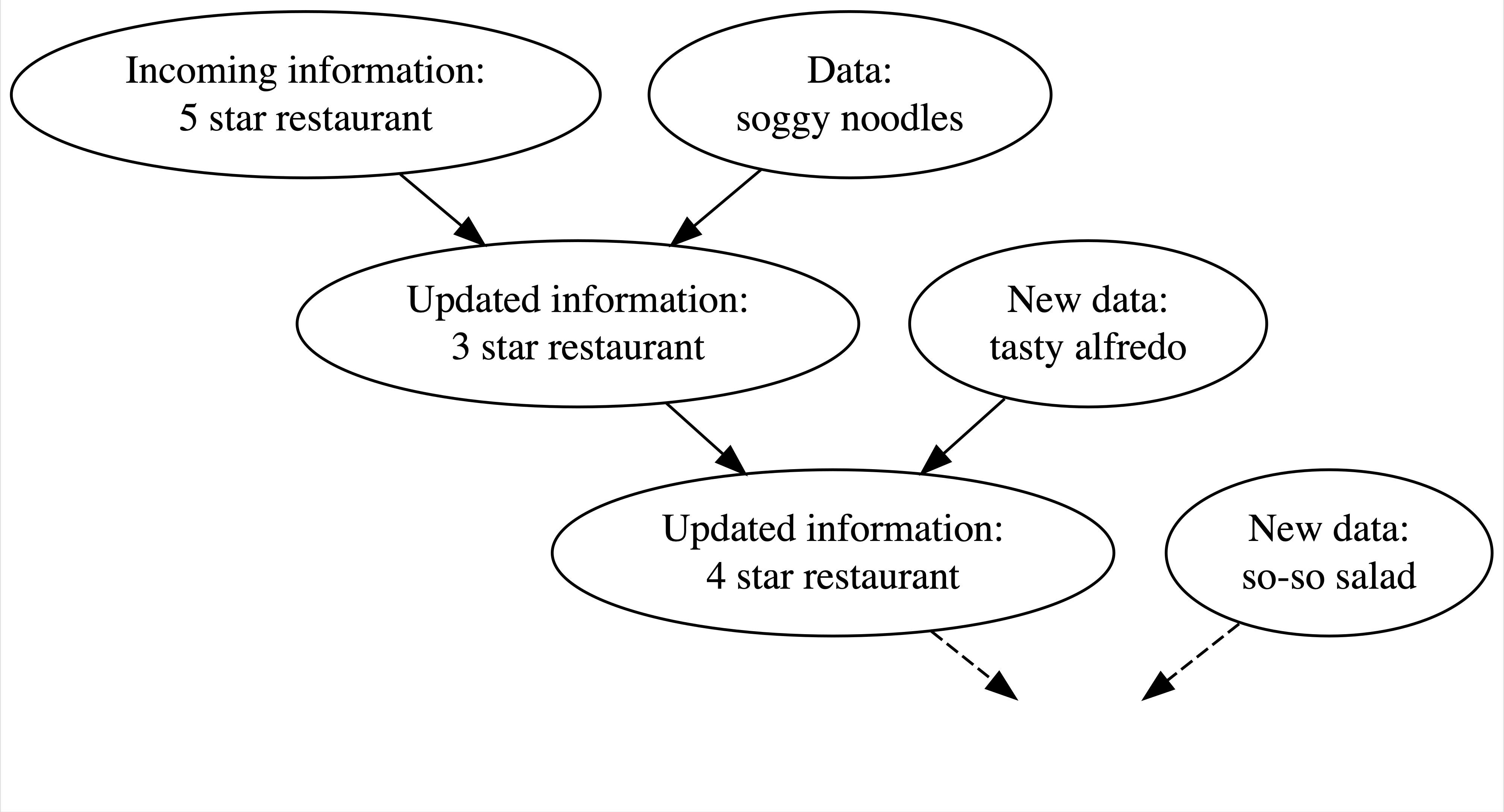 A diagram for updating your knowledge about a restaurant.